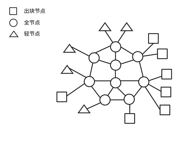 图3. 以全节点为屏障的节点拓扑