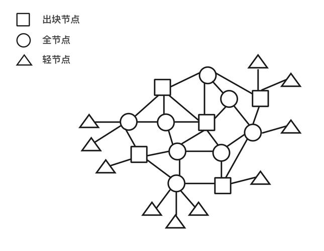图2. 朋友心中的节点拓扑B