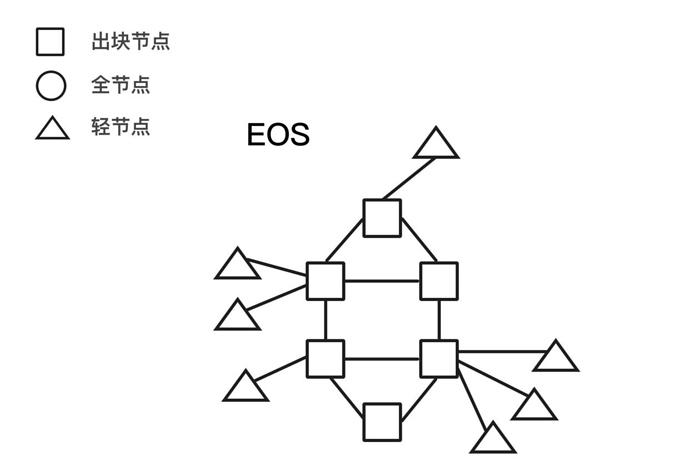 图5. 没有全节点的网络