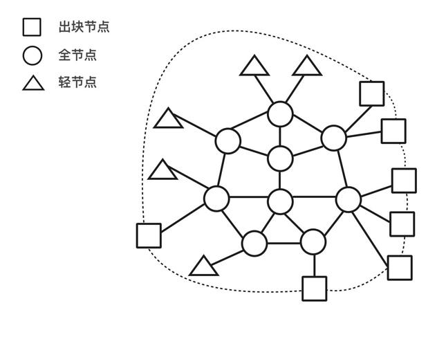 图4. 出块节点专用网络(虚线)