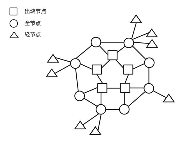 图1. 朋友心中的节点拓扑A