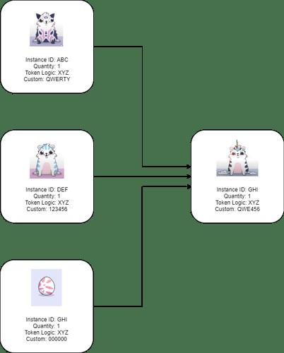 Multi-Token Extensible NFT - CryptoKitties 2