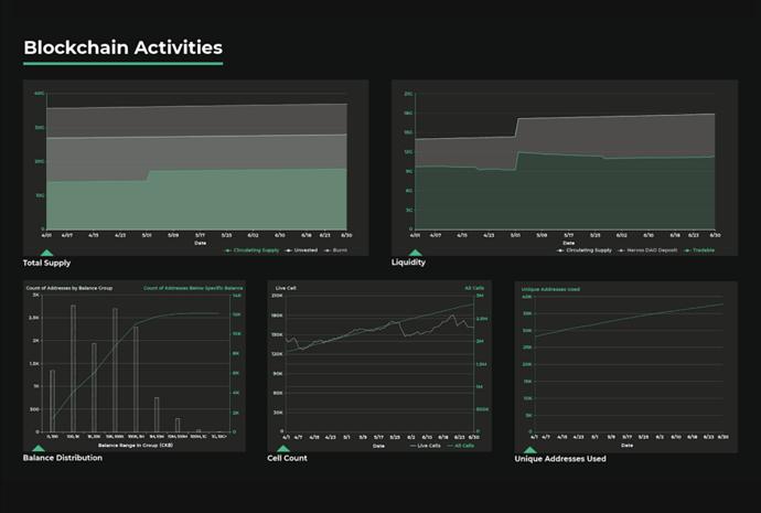 actividades-blockchain