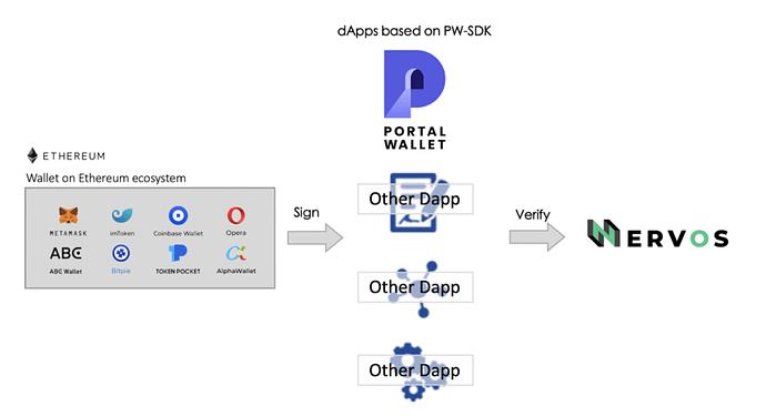 dapp-basada-pw-sdk