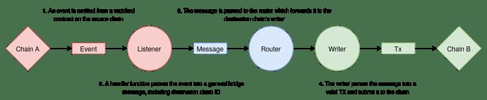 ChainBridgeV2-flow(1)
