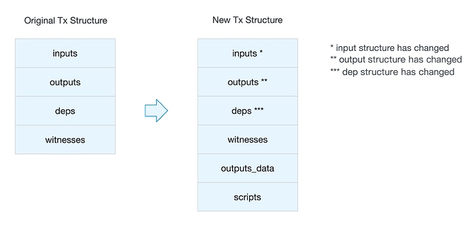 tx-structure