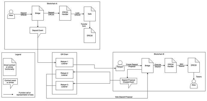 ChainBridge-ERC20-Deposit-Flow-Picture