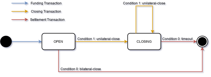 channel-stateful-lock