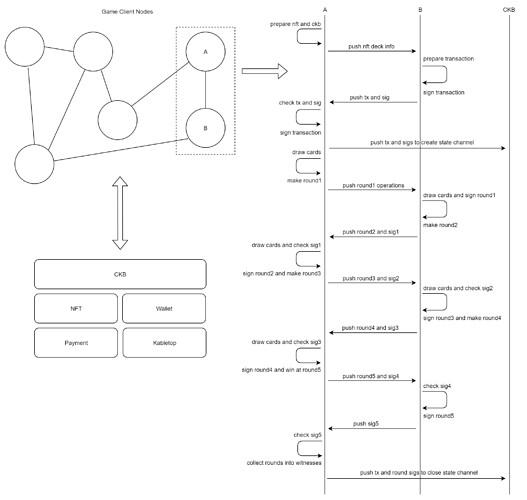 Kabletop交互流程示意图 (1)