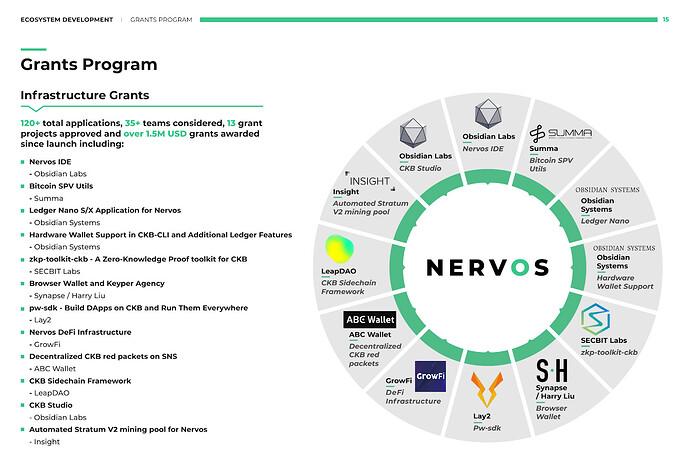 Beneficiarios del Programa de Becas Nervos para el tercer trimestre