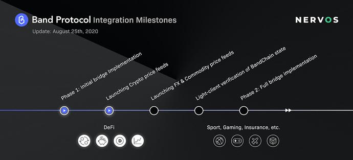 ruta-integración