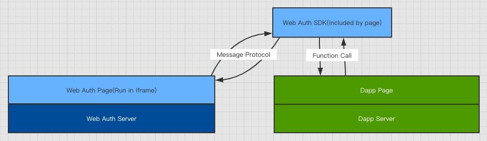 ckb-web-auth