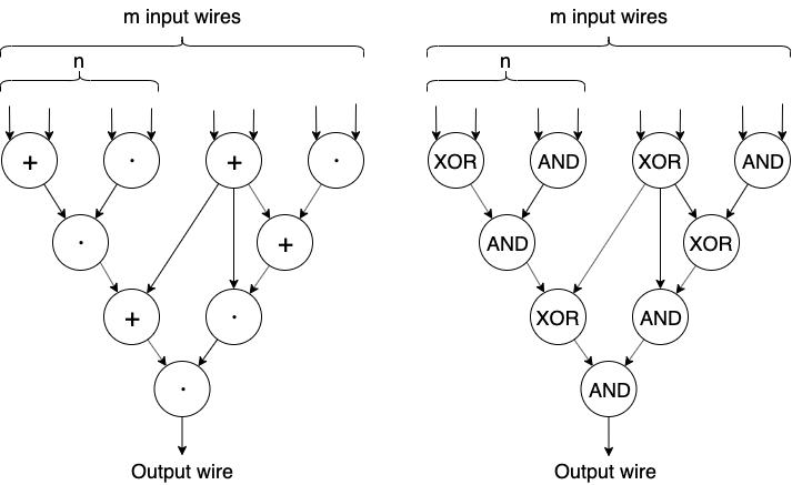 ZKP-Circuits
