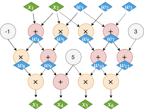 Groth16-Variables
