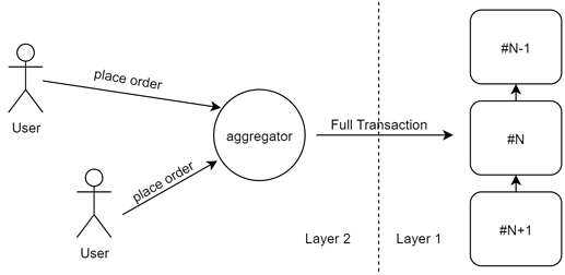 modelo-agregación-capa-2