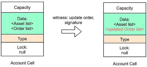 orden-limitada