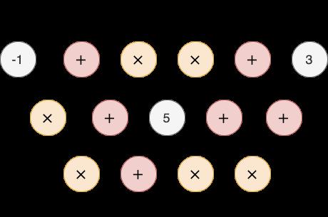 Groth16-Circuit